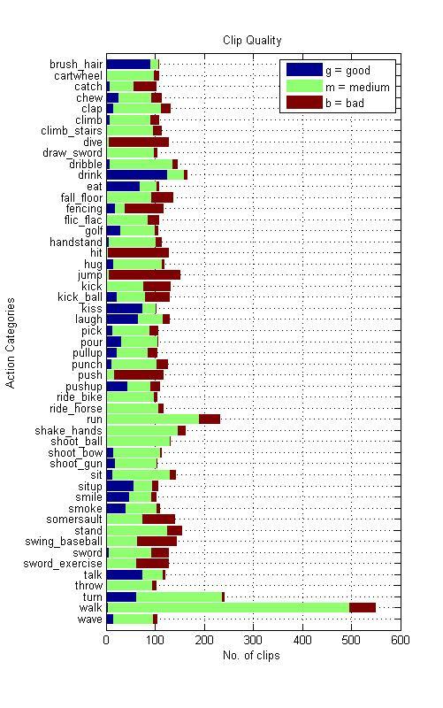 Serre Lab » HMDB: a large human motion database