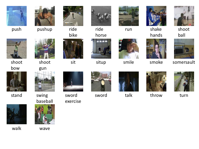 http://serre-lab.clps.brown.edu/wp-content/uploads/2012/08/HMDB_snapshot2.png